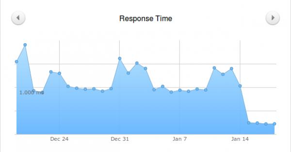 Tiempos de respuesta de un hosting