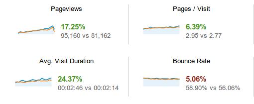 Comparacion páginas por visita 2012-2013