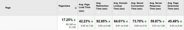 Comparacion velocidad hostings 2012-2013